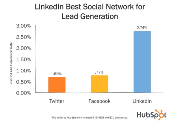 Bar chart from HubSpot showing that LinkedIn has a visit-to-lead conversion rate of 2.74% compared to .69% and .77% for Twitter and Facebook respectively.