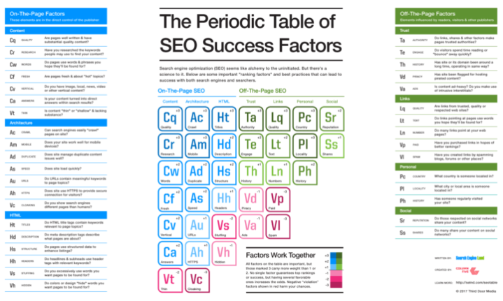 periodic table of SEO success factors