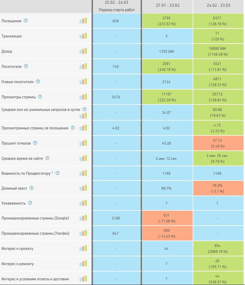 Динамика по KPI