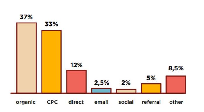 диджитал-маркетинг, дитжитал, web marketing