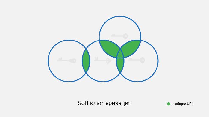 Слабый (soft) тип кластеризации