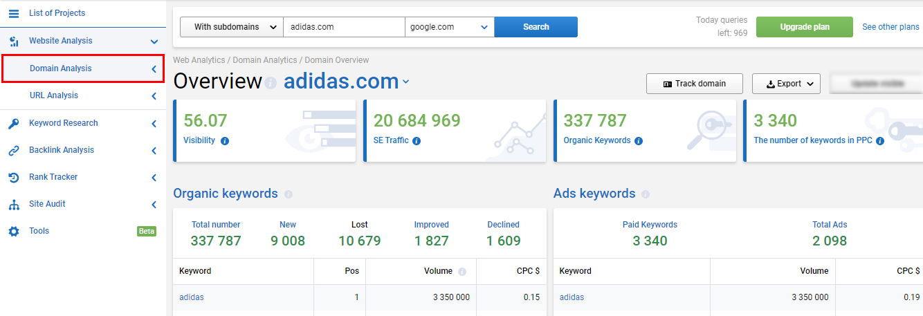Domain analysis 16261788665687