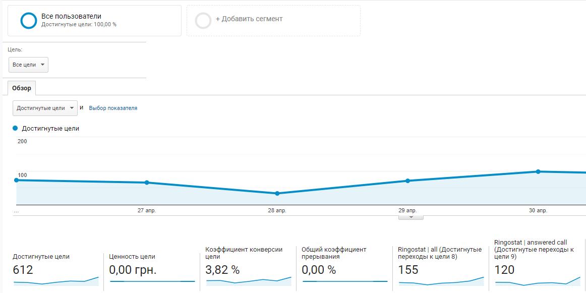 Отчет Google Analytics с данными коллтрекинга о звонках